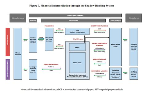 marche home banking a fonctionnement du shadow banking