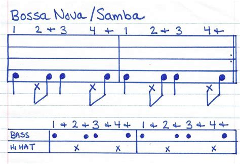 drum pattern for bossa nova rhythm leanne is learning to drum