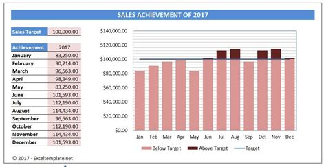 Simple Sales Chart Excel Templates Sales Target Template Excel