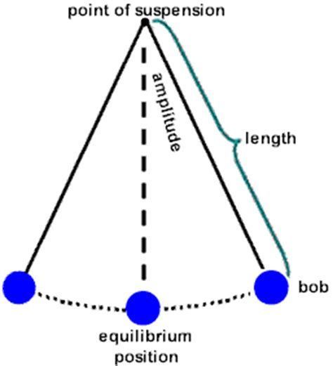 why do pendulums eventually stop swinging how to measure time