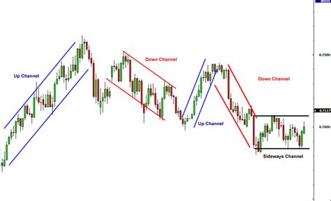 pattern vs a trend what are forex channels tradersdna resources for