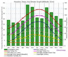 Tx Weather Yearly Houston Climate Houston Temperatures Houston