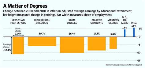 Jd Mba Average Salary by Labor Market Blues The Recession By Degree Sociological