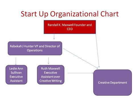 Pin Small Business Organizational Chart Exles Pictures Startup Org Chart
