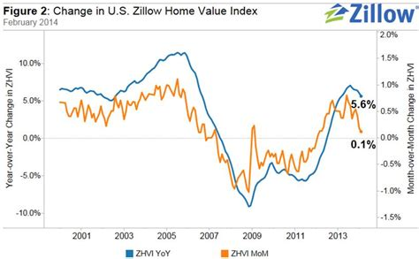 home value value of home zillow home value index