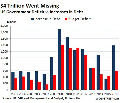 us gov. deficit numbers are a big lie – neritam