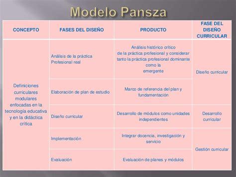 Modelo Curricular Margarita Pansza Dise 241 O Curricular Diversas Perspectivas