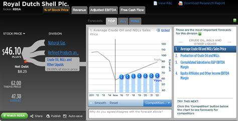 shell scenarios shell global royal dutch shell can royal dutch shell sustain its high dividends trefis