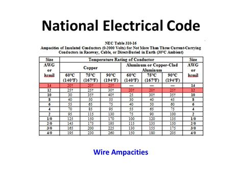 house wiring with the nec 28 electrical wire code 188 166 216 143