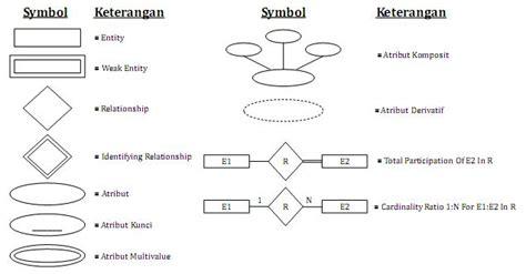 membuat erd sistem basis data menyimak entity relationship diagram erd gubuk perenungan