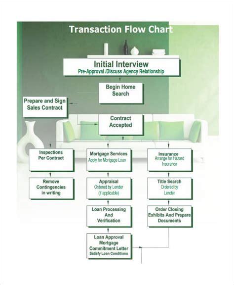 home loan approval process flowchart home loan approval process flowchart create a flowchart