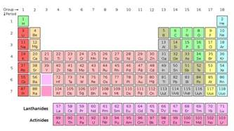 somebeans the periodic table