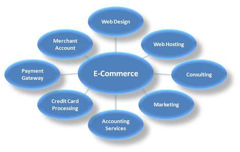 e commerce superior commerce e commerce services