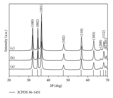 xrd pattern of water urea based synthesis of zinc oxide nanostructures at low