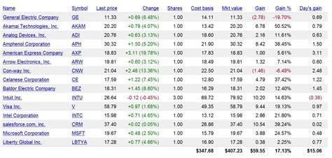 Best Photos Of Exle Of Stock Portfolio Exle Stock Stock Portfolio Template