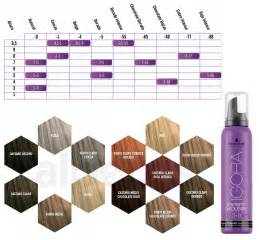 igora color chart igora mousse hawaii dermatology pictures pictures