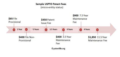 how much does it cost to update a kitchen how much does it cost to patent an idea