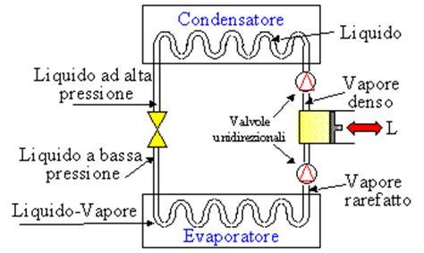 impianti meccanici dispense principio di funzionamento di un frigorifero