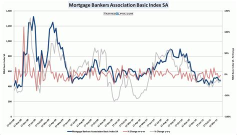 Mba Mortgage Rss Feeds by Mba Mortgage Applications Fell 2 0 Tainted Alpha