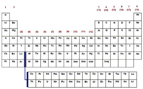 Periodic Table Symbol by Periodic Table And Symbols