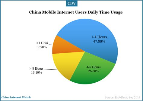 time to fly daily insights from the 48 days eagles community books china mobile user insights china