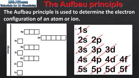 aufbau diagram 2 2 the aufbau principle sl