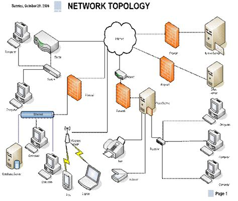 network design gallery image gallery network firewall with design
