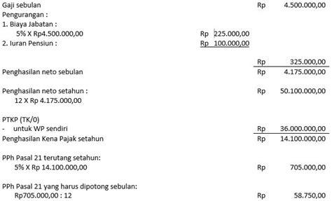 iuran jht adalah pengurang pajak dikenakan pajak saat perhitungan pph 21 bagi karyawan yang berhenti bekerja