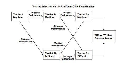 cpa exam sections difficulty understanding how the cpa exam is scored cpa exam hub