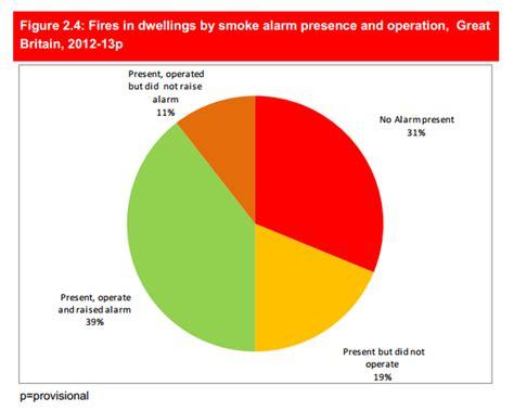 is your smoke alarm working keybury