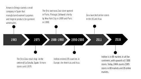 Inditex Mba by Zara S Business Strategy
