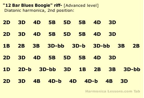 blues harmonica tabs on a c harmonica free harmonica tabs 12 bar blues boogie played on blues harp