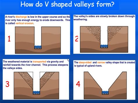 v shaped valley formation diagram river changes and landforms