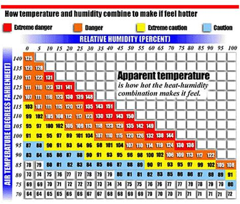 ideal house temperature indoor humidity chart optimum relative humidity ranges for healthier indoor air