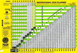 padi eanx dive tables page 1 scuba talk scubasg