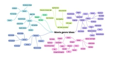 fantasy film genre conventions movie genre mindmap ocr media studies as coursework