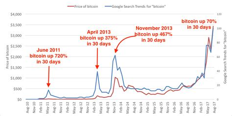 bitcoin price prediction bitcoin price prediction possible crash fame for the