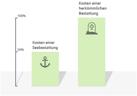 Kosten Einer Wohnung by Kosten Finest Die Kosten Der Eigenen Wohnung With Kosten