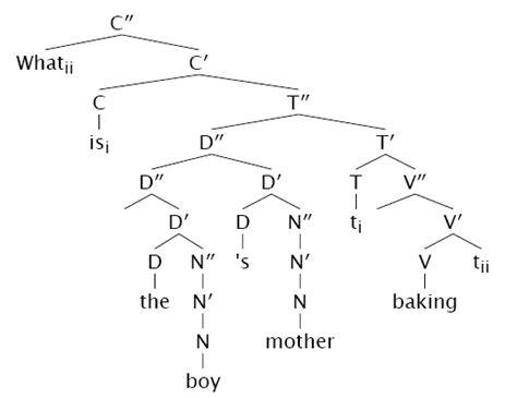 Tree Drawer syntax tree drawer by weston ruter
