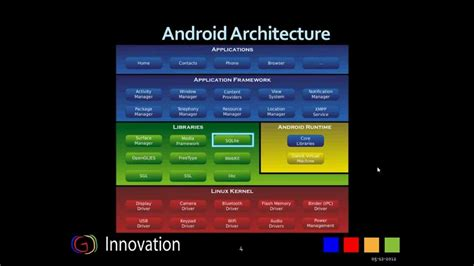 android architecture android architecture g innovation learn android series by abhishek vyas