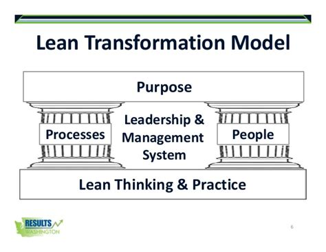 delivering results that matter transforming services through lean management books washington state government lean transformation journey