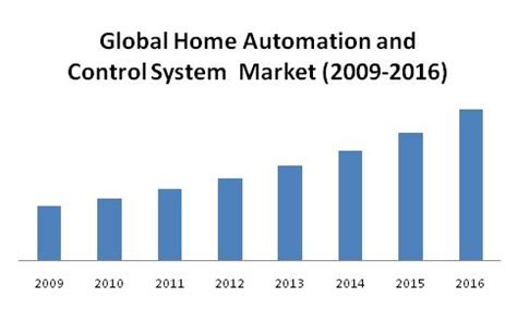 home automation systems market by products