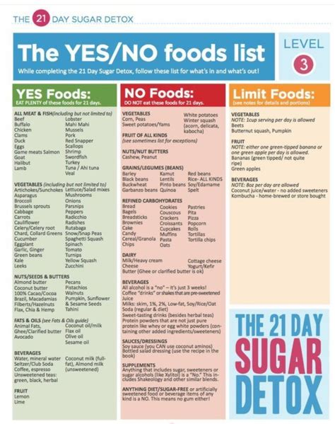 21 Day Detox Grocery List Don Colbert 21 day sugar detox myfitnesspal