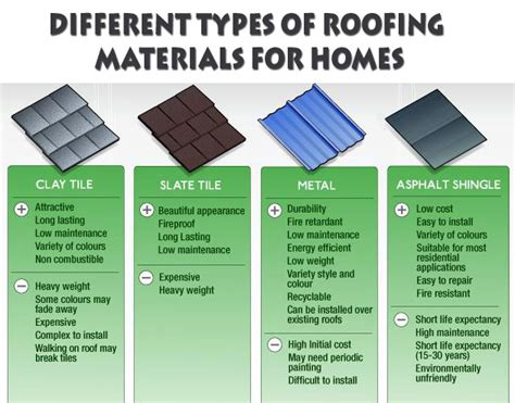 roof material types www pixshark com images galleries with a bite