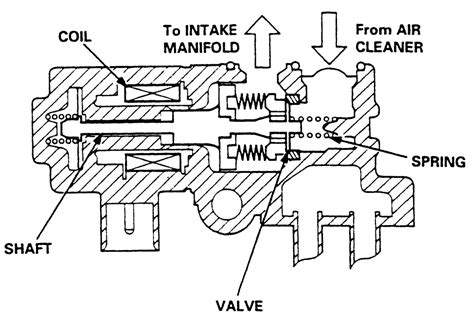 idle air valve diagram 2000 chevy s10 idle air valve location 2000 free