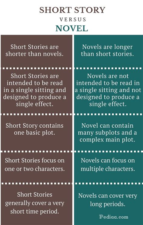 In A A Novel difference between story and novel