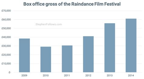 box office datavisualization of french film industry full costs and income of a major film festival raindance