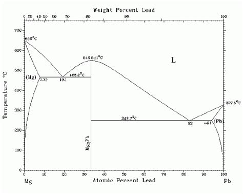 magnesium lead phase diagram the phase diagram of the binary system pb mg