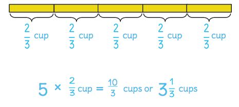 learnzillion diagram equations teaching notes for multiply a whole number and a fraction