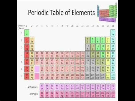 a beginner s guide to the periodic table basic chemistry concepts part i doovi